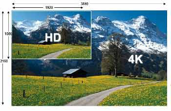Comparative android tv box resolution